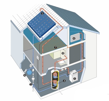 Heating your solar off grid home august 2015 for Which heating system is best for a house