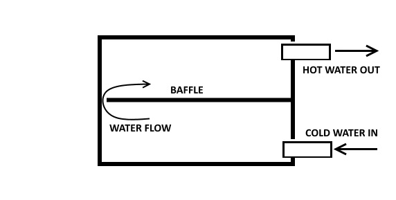 This hot water front is made from stainless plate and has 1 baffle to force water to travel more slowly and make surface contact with the hot surfaces.