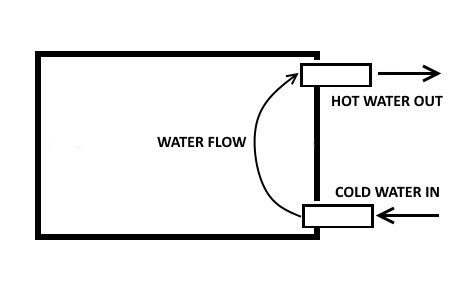 sample hot water front for heating water with your woodstove