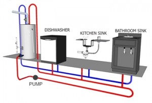 typical hot water recirculation sysem