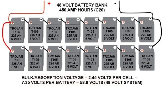 48 volt battery bank bulk voltage how to charge your battery bank with a fossil fuel generator 48 volt battery bank wiring diagram at bayanpartner.co