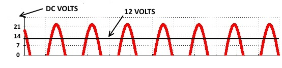 12 v dc sine wave rectified with rms voltage