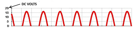 12 v dc sine wave rectified