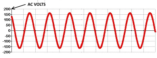 Typical sine wave produced by a good quality 120 ac generator.