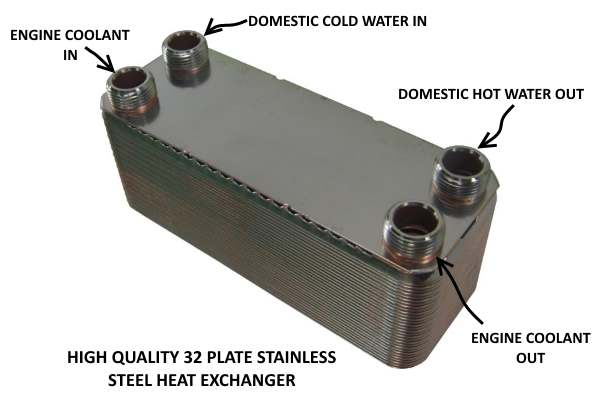 Generator's waste a lot of heat that can be captured with a heat exchanger.